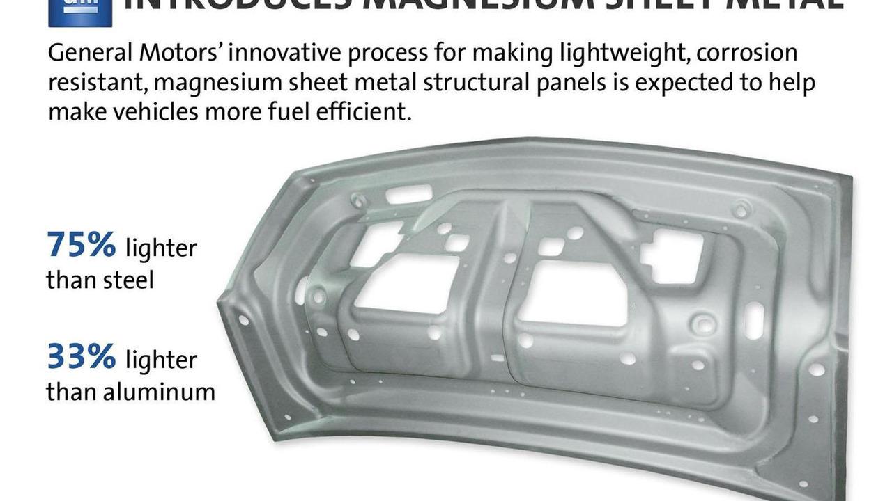 GM magnesium sheet metal 23.10.2012