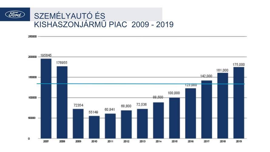 Hazai autópiac 2017 - Ford
