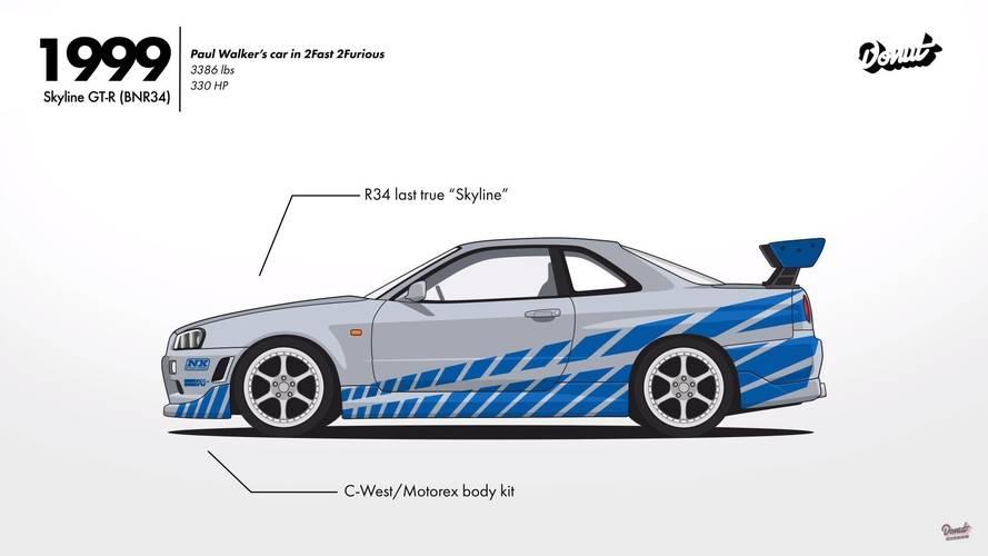 Így alakult a Nissan Skyline és GT-R modellek története (videó)