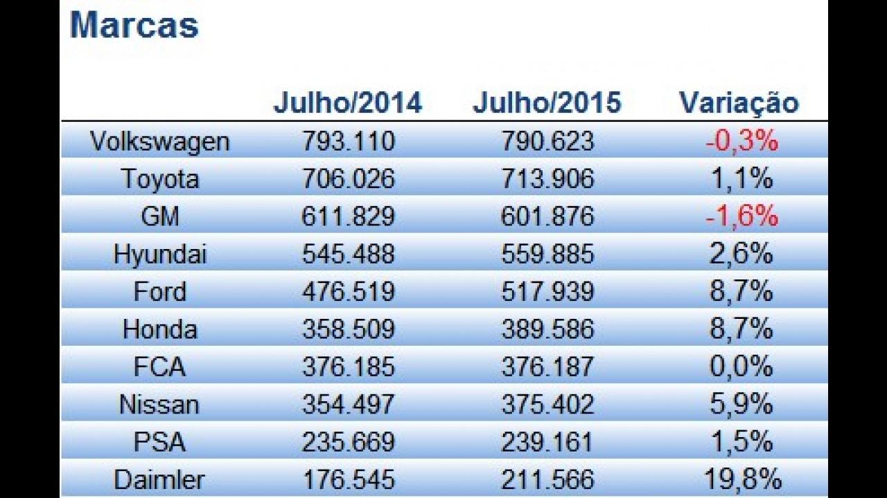 Vendas globais: Brasil cai 31% e perde posições no ranking; Espanha é destaque