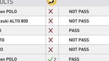 Global NCAP crash test results for Indian cars